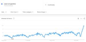 grafico ricerche google case con giardino coronavirus